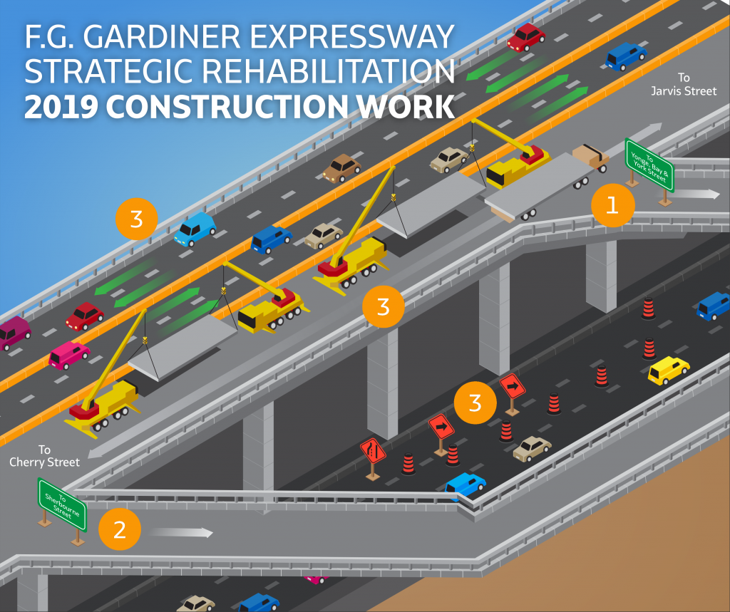 Image depicting the 2019 construction work that will take place on the Gardiner Expressway between Jarvis Street and Cherry Street. Graphic indicates the work phase order. A large Number 1 stands by a sign of westbound Yonge, Bay, York Street off-ramp which will be rehabilitated first this summer. The Number 2 on the graphic demonstrates the second work phase where two lanes of traffic open on the south side of the expressway. On the north side of the expressway, the graphic shows two sets of cranes removing and replacing sections of the expressway deck. Below the expressway on Lake Shore Boulevard, the graphic demonstrates rolling lane closures underneath where sections are being removed with one lane of traffic flowing through. The Number 3 on the graphic indicates the third phase of work, the westbound Sherbourne off-ramp will be closed for replacement.