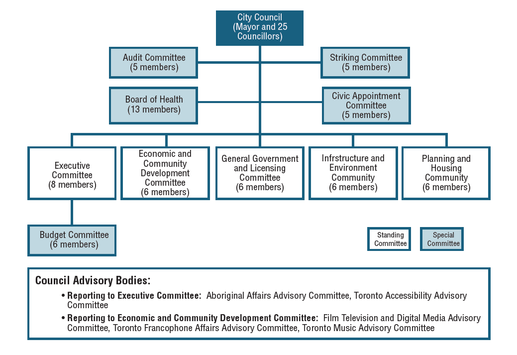 Organizational chart detailing the reporting relationships of the City's Council Advisory Bodies, Special Committees and Standing Committees to Toronto City Council