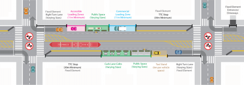 Map showing different curb lane uses and directions for streetcars and vehicles
