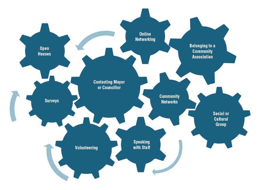 Opportunities for residents and other stakeholders to participate in the City of Toronto's decision-making process are depicted as gears, showing the close working relationship between all elements for a functioning system. Elements depicted on the gears are: Open Houses, Surveys, Volunteering, Contacting Mayor or Councillor, Online Networking, Belonging to a Community Association, Community Networks, Speaking with Staff, and Social or Cultural Group.