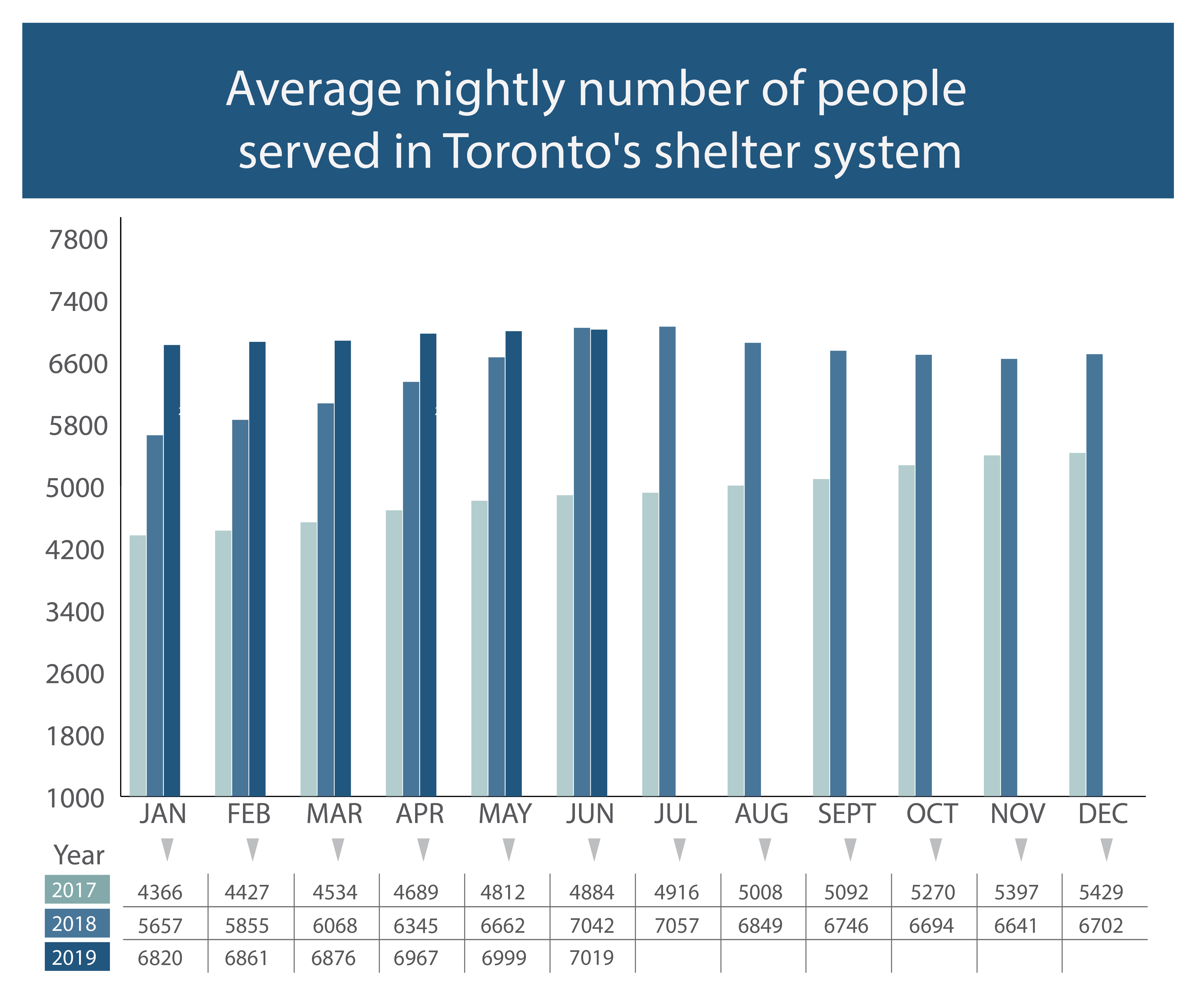 Vertical bar charts illustrating average monthly total of y number of people served in shelter system., year over year 2017 to 2019
