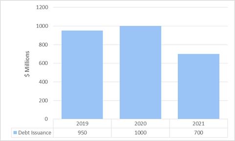 2019 -950. 2020 - 1000. 2021 - 700.