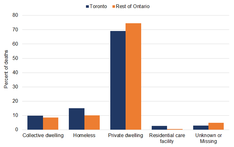 Bar graph of percent of accidental opioid toxicity deaths by by living arrangements of the decedent in Toronto