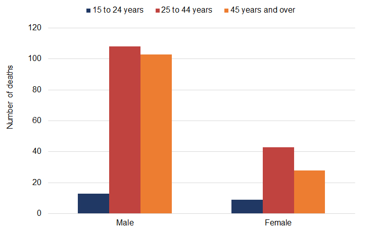 Bar graph shows the number of deaths by age and gender in 2018 in Toronto