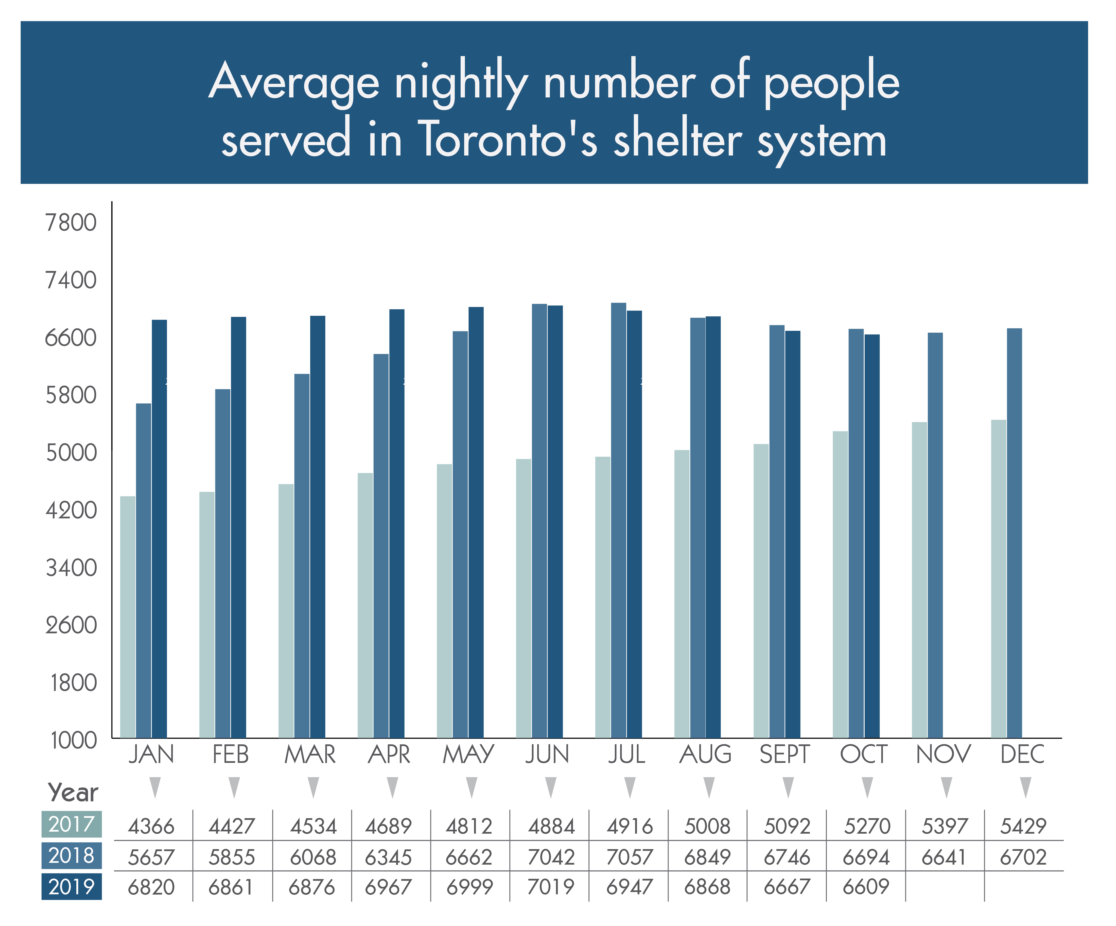 Vertical bar charts illustrating average monthly total of y number of people served in shelter system, year over year 2017 to 2019