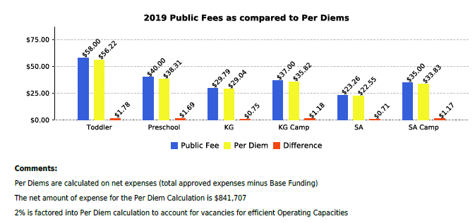 A chart of 2019 Public Fees as compared to Per Diems