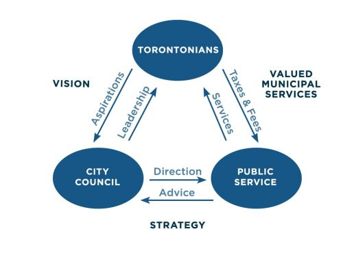 "Graphic illustrating the relationships based on trust and confidence between Toronto residents, City Council and the Toronto Public Service in the continued delivery of Toronto's municipal government. The graphic shows three circles labeled ""Torontonians"", ""Public Service"" and ""City Council"". These three circles are arranged in a triangle formation with a set of arrows running between each circle in opposite directions, showing that they are all interdependent. Between each circle are a set of arrows, one pointing one direction towards one circle, the other pointing towards the other circle. Each arrow has a word associated with it, although the words are different depending on the arrow. Between the ""Torontonians"" circle and the ""City Council"" circle: - the arrow pointing from ""Torontonians"" to ""City Council"" says ""Aspirations"" - the arrow pointing from ""City Council"" to ""Torontonians"" says ""Leadership"" - In the space between the ""Torontonians"" circle and ""City Council"" circle, above the arrows, is the word ""Vision"" . Between the ""Torontonians"" circle and the ""Public Service"" circle: - the arrow pointing from ""Torontonians"" to ""Public Service "" says ""Taxes & Fees"" - the arrow pointing from ""Public Service"" to ""Torontonians"" says ""Services"" - In the space between the ""Torontonians"" circle and the ""Public Service"" circle, above the arrows, is the word ""Valued Municipal Services"" . Between the ""Public Service"" circle and the ""City Council"" circle: - the arrow pointing from ""Public Service"" to ""City Council"" says ""Advice"" - the arrow pointing from ""City Council"" to ""Public Service"" says ""Direction"" - In the space between the ""Public Service"" circle and ""City Council"" circle, above the arrows, is the word ""Strategy""."