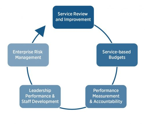 Five-stage cycle of City of Toronto's Corporate Performance Management System, as arranged in a circle with an arrow progressing through each stage to demonstrate the inter-relationships, dependency, succession stages and general cycle of operation for the City's Corporate Performance Management System. The City of Toronto's five-stage cycle for Corporate Performance Management are: 1) Service Review and Improvement 2) Service-based Budgets 3) Performance Measurement & Accountability 4) Leadership Performance & Staff Development 5) Enterprise Risk Management At number 5, the City's Corporate Performance Management assumes that at least some of its work will be proceeding back to the efforts of number 1 to start the cycle again.