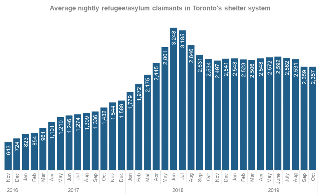 chart showing average number of refugee/asylum claimants in Toronto's shelter system has, at times, more than quadrupled since 2016