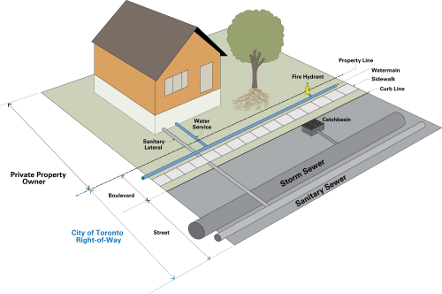 A diagram of a property with a house showing that everything not in the City's right-of-way is the responsibility of the private property owner