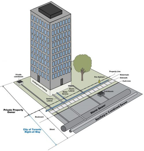 A diagram of a building showing that anything not in the City's right-of-way is the responsibility of the private property owner