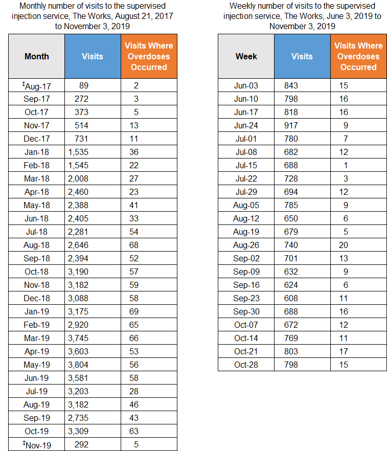 Tables with monthly and weekly number of visits to the supervised injection service