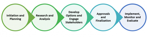 "The City of Toronto's Policy Development Roadmap, represented by five sequential circles moving from left to right, each connected by an arrow. The first circle is titled ""Initiation and Planning"". It points to the second circle, titled ""Research and Analysis"". This circle points to the third circle, titled ""Develop Options and Engage Stakeholders"". The third circle points to the fourth circle, titled ""Approvals and Finalization"". The fourth circle points to the last circle, titled ""Implement, Monitor and Evaluate""."