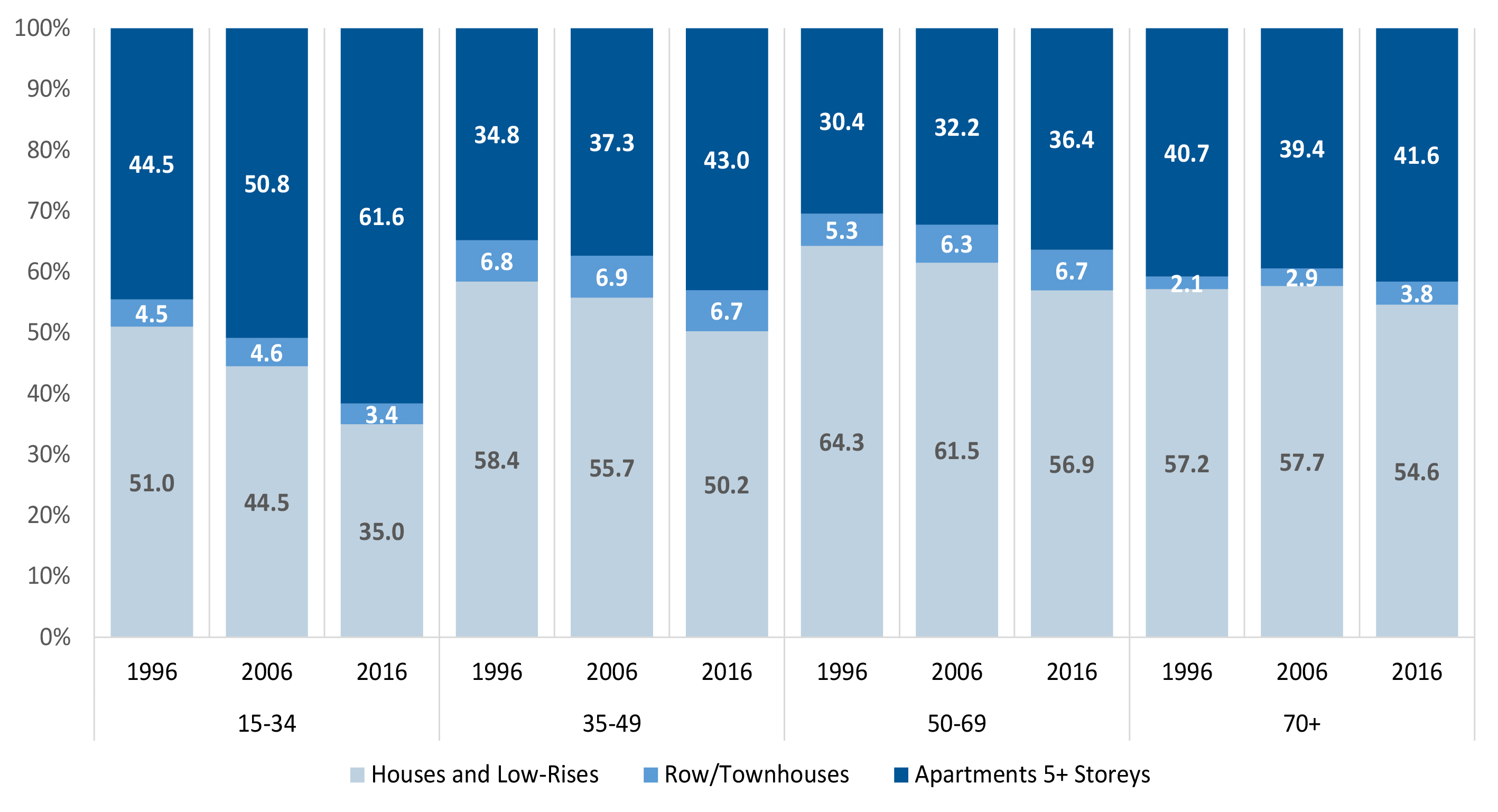 Occupancy Rates by Household Type by Dwelling Type 1996 - 2016.