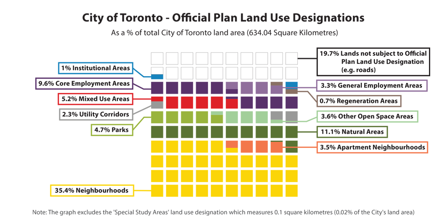 City of Toronto Official Plan Land Use Designations - 2.3% Utility Corridors, 0.7% regeneration areas, 3.6% other open space areas, 1% institutional areas, 5.2% mixed use areas, 19.7% lands not subject to official plan land use designation, 9.6% core employment areas, 3.3% general employment areas, 4.7% parks, 11.1% natural areas, 3.5% apartment neighbourhoods, 35.4% neighbourhoods.