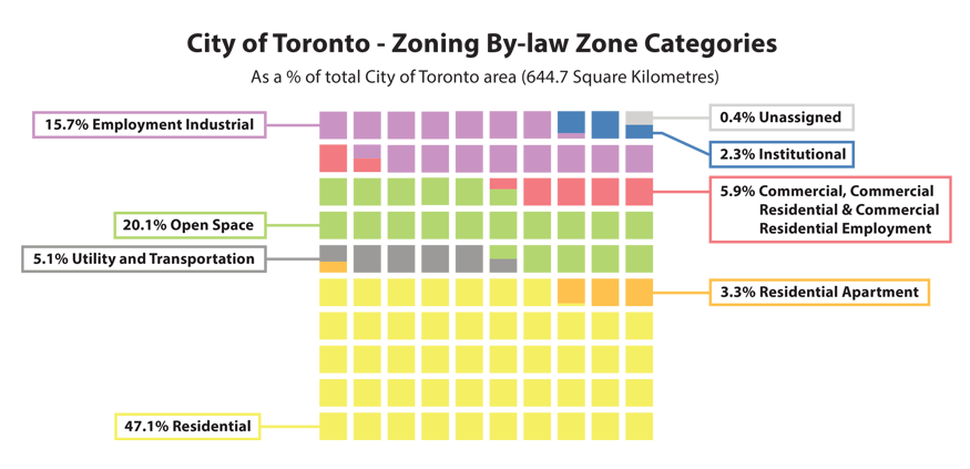 City of toronto - zoning by law zone categories. 15.7% employment industrial, 20.1% open space, 5.1% utility and transportation, 0.4% unassigned, 2.3% institutional, 5.9% commercial, 3.3% residential apartment, 47.1% residential.