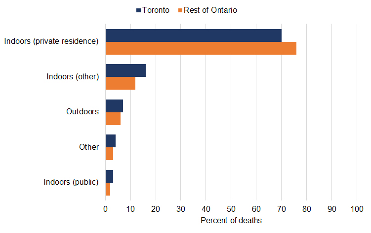 Bar graph of percent of accidental opioid toxicity deaths by location of overdose incident leading to death, Toronto compared to the rest of Ontario