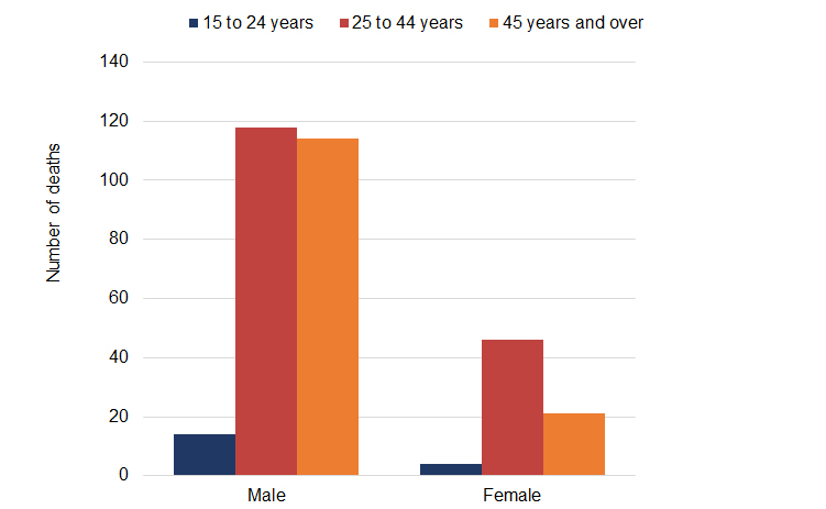 Bar graph shows the number of deaths by age and gender in 2018 and 2019 in Toronto