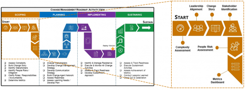 A zoomed in of Change Management Roadmap listing the tools in the Scoping phase; Assess Complexity Assessment, Leadership Alignment, Change Story, Stakeholder Identification, People Risk Assessment, and the Metrics Dashboard