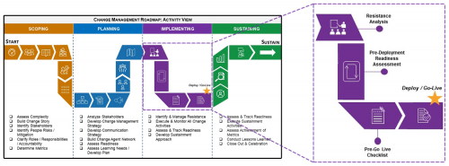 A zoomed in of Change Management Roadmap listing the tools in the Implementing phase; pre-go live checklist, pre-deployment readiness assessment, and resistance analysis