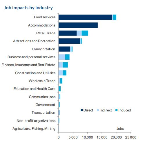 bar graph showing the job impacts by industry - from 2019 Tourism Toronto Visitor Economy report