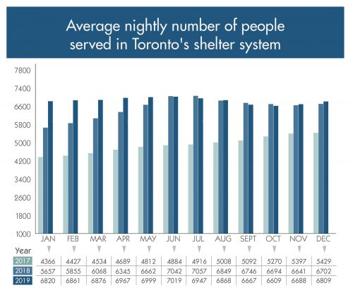 graph showing average nightly number of people served in Toronto's shelter system from January to December