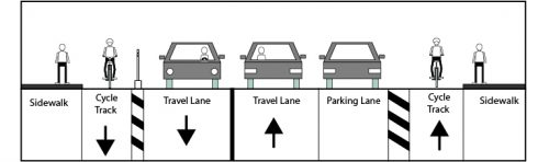 Image shows the cross section of a road with one lane of traffic in each direction, a separated bike lane (cycle track) adjacent to the curb in each direction, and one lane of parking located between the vehicle lane and the cycle track on one side of the street.