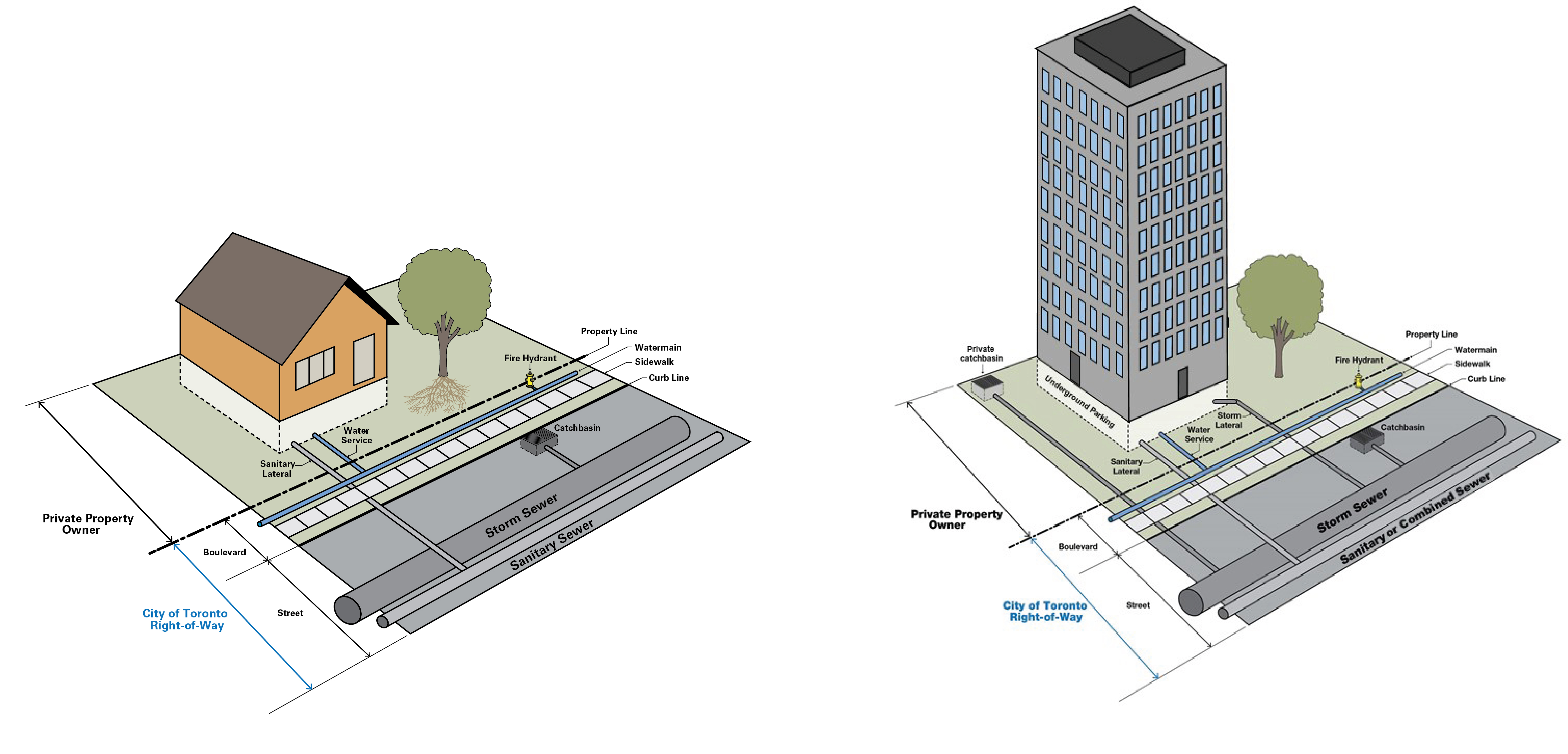 Diagram of responsibilities for property owners vs. the City