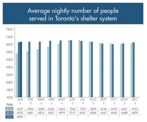 Graph showing average nightly number of people served in Toronto's shelter system by month and year
