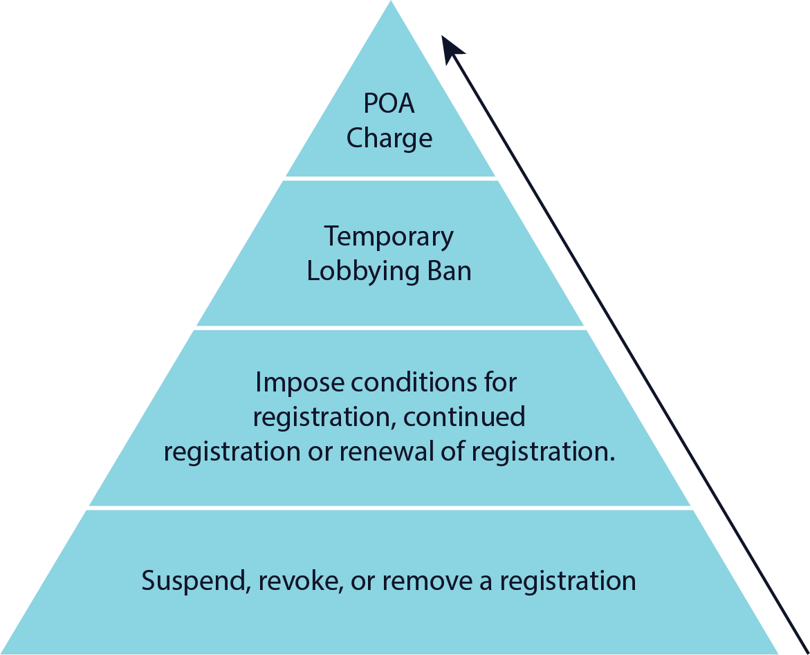 This is a pyramid showing the different levels of enforcement powers