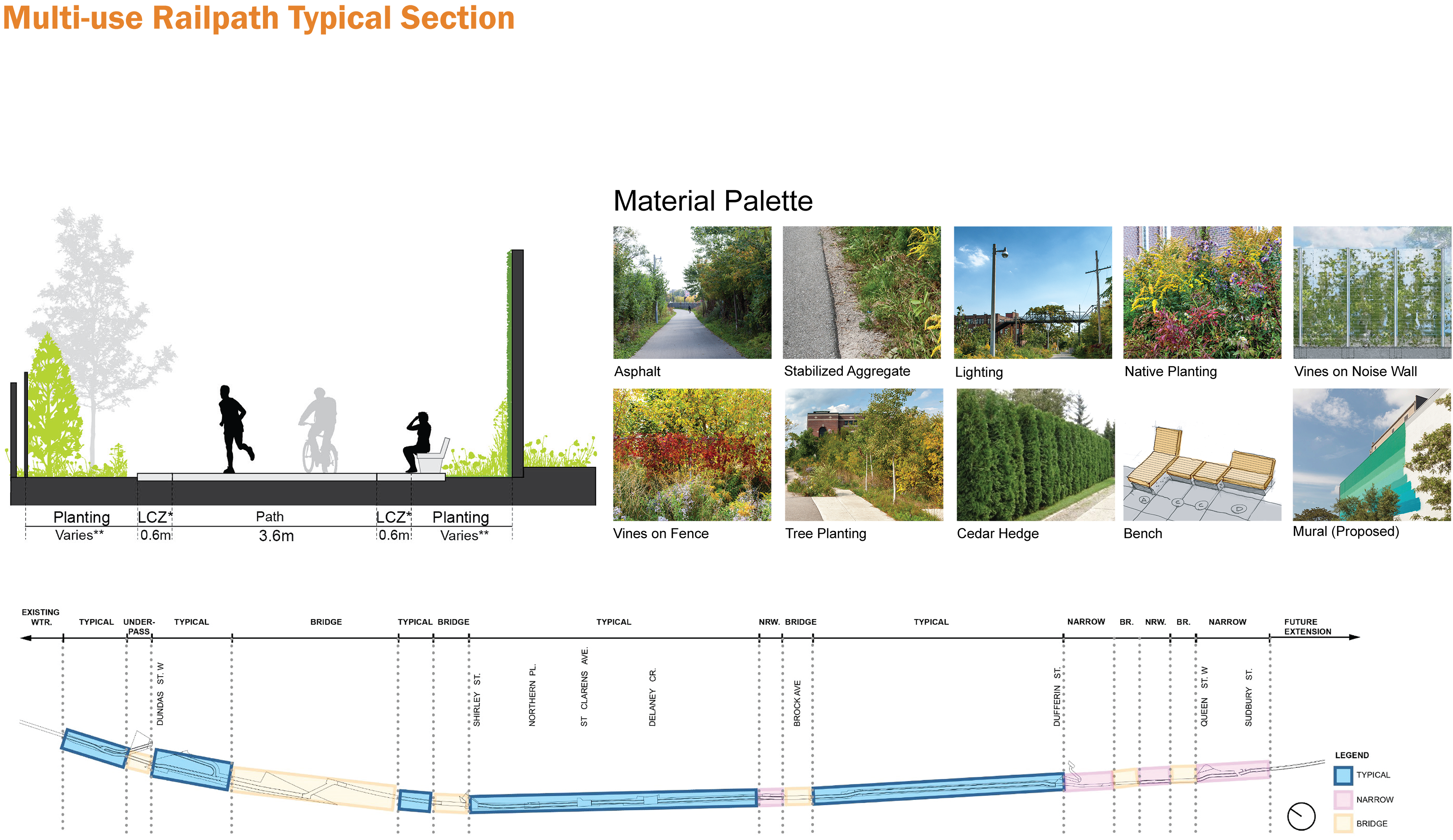 Typical section details for the West Toronto Railpath Extension, including path dimensions, material palettes and planting