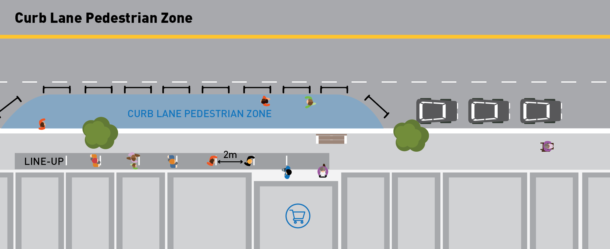 Illustration showing pedestrians lined up on the sidewalk maintaining 6 feet of distance while they wait to enter a grocery store and along the curb lane a dedicated zone put in place where pedestrians can avoid the sidewalk line ups by using the roadway as an extended walkway. The curb lane is surrounded by barriers to protect pedestrians from live traffic.