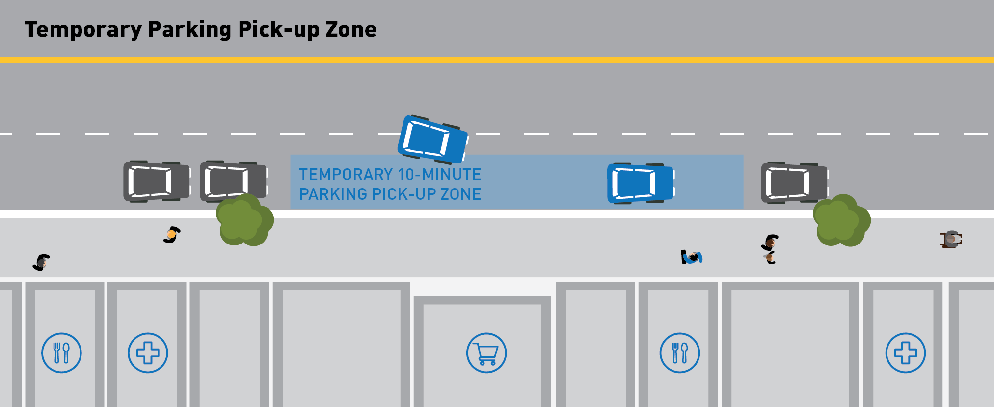 Illustration of a dedicated zone along the curb lane for drivers to park temporarily for 10 minutes in front of a storefront. The illustration shows a driver parked in the curb lane while he picks up a delivery from a nearby restaurant.