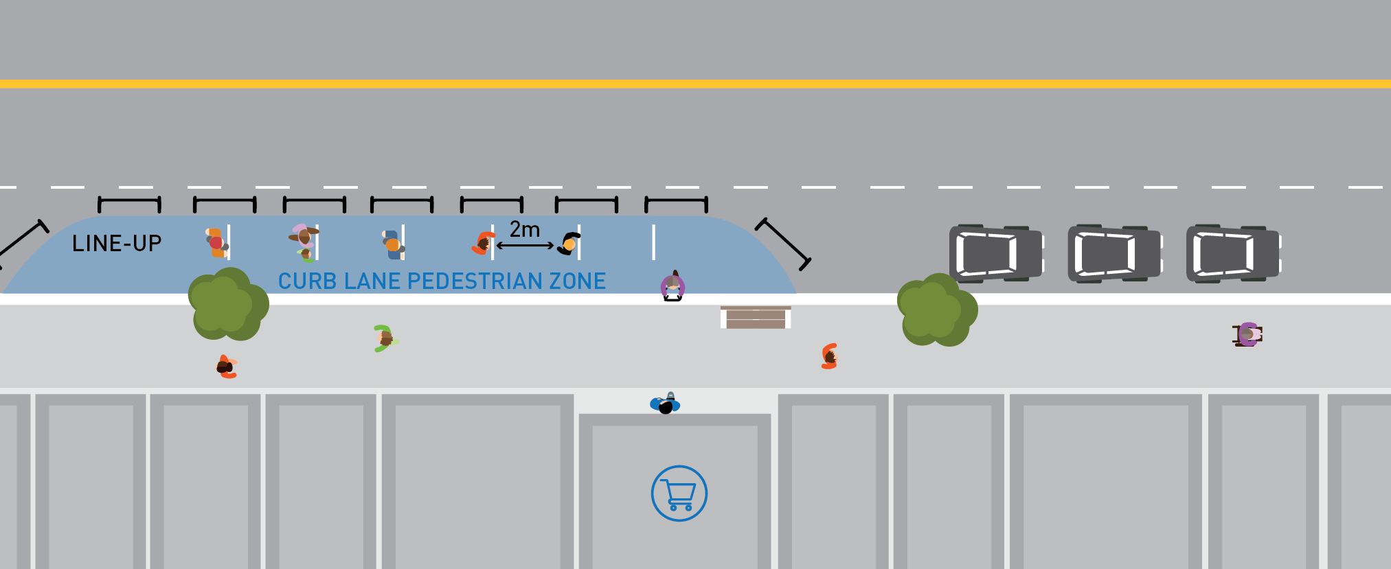 Illustration showing pedestrians lined up on the curb lane while maintaining 6 feet of distance while they wait to enter a grocery store. The curb lane is surrounded by barriers to protect the pedestrians lined up from live traffic.