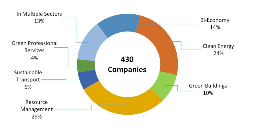 Pie chart of Distribution of Companies in the Green Sectors in 2020