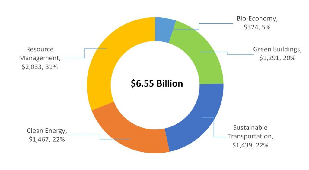 Pie Chart of Green Sectors Real GDP Contribution (2018, in 2012 dollars)