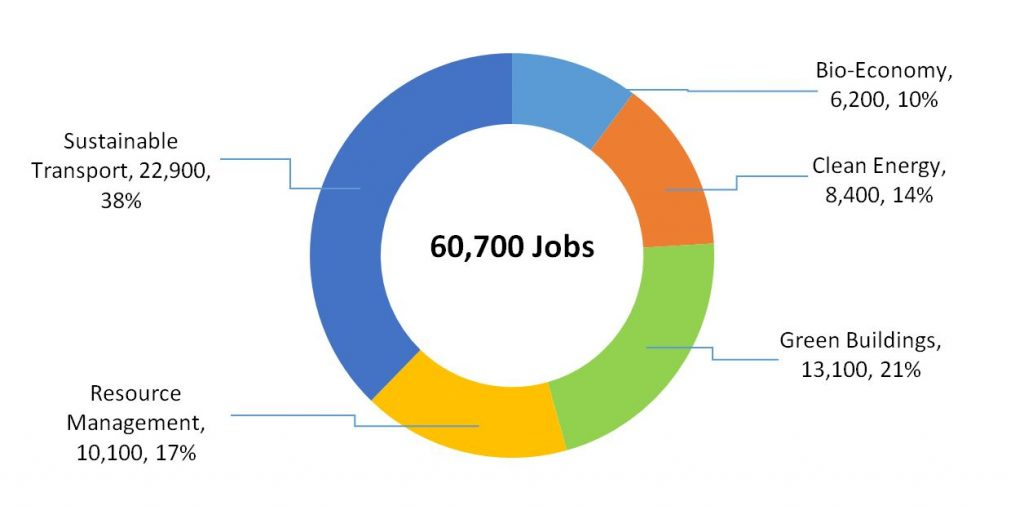 Pie Chart with 2019 Data on Distribution of Jobs in Green Sectors