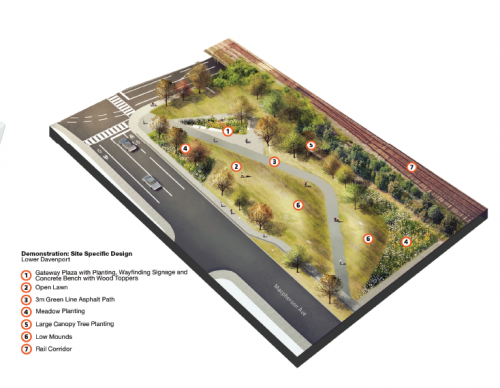 This image provides an aerial-view artist rendering of typical conceptual Macpherson Avenue Park design character and improvements. The image highlights the park space adjacent to Macpherson Avenue, and shows a gateway plaza with planting, open lawns, meadow planting, an accessible pathway, and tree planting along the street. The park is flanked on either side by Macpherson Avenue and the existing Rail Corridor. This image is conceptual.