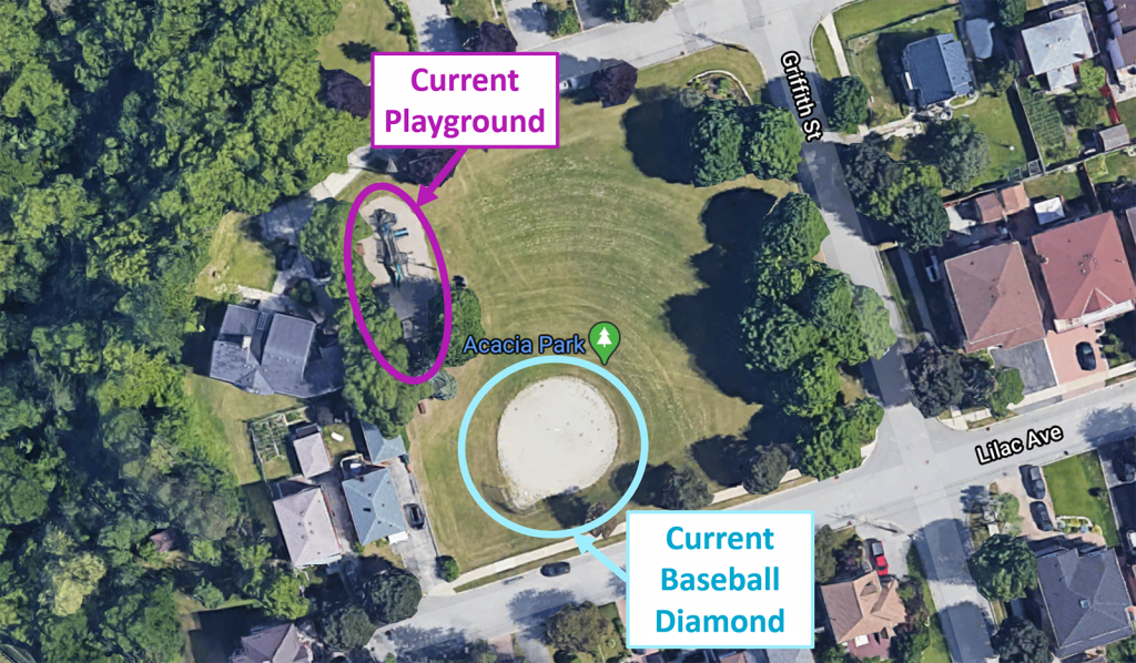 Currently, the Acacia Park playground is located in the northwest quadrant of the park. The park is bordered by Griffith Street to the east and Lilac Avenue to the South. It is surrounded by multiple trees and is adjacent to a home on the neighbouring property. A baseball diamond is located in the southwest quadrant of the park, facing the northeast quadrant. The central portion of the park is grass, with trees bordering most of the park's perimeter. The park is surrounded by residential streets of single family homes. There is a large wooded area nearby, to the west of the park.