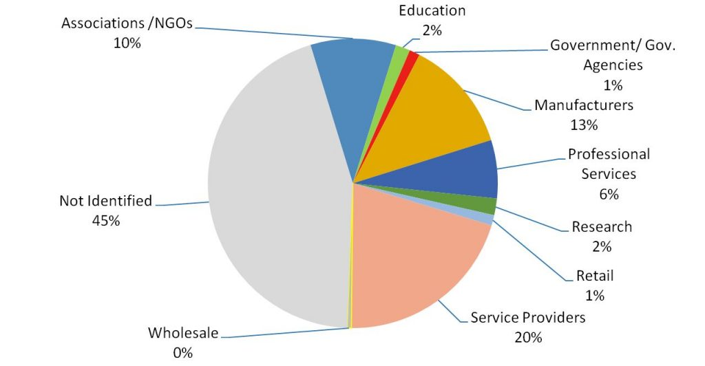 Pie chart of Supply Chains in the Green Sectors