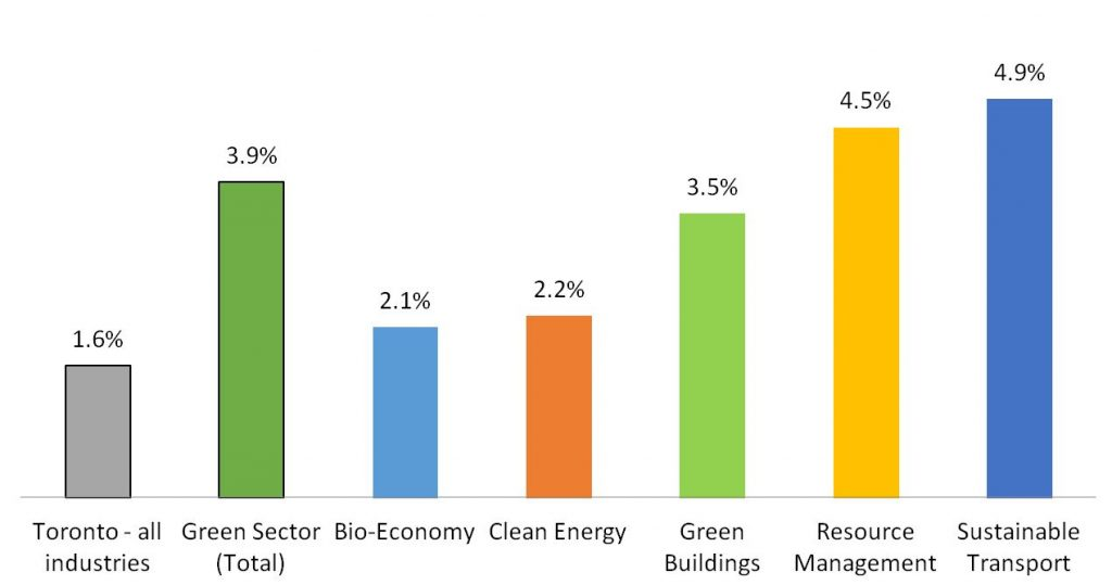 Chart of Green Sectors Employment Growth – 5 Year Annual Average (2015-2019).