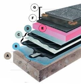 The waterproofing membrane on top of a reservoir has many layers