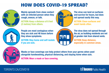 screenshot of about COVID-19 and how it spreads infographic