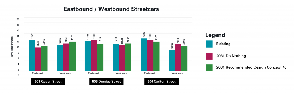 Comparison of the 501 Queen Street, 505 Dundas Street and 506 Carlton travel time impacts