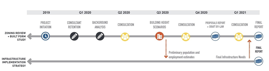A diagram of the timeline of the Zoning Review from its initiation in 2019 to the final report in the first quarter of 2021. Consultation is planned immediately before and after the proposals report and draft by-law, which are scheduled for the fourth quarter of 2020.