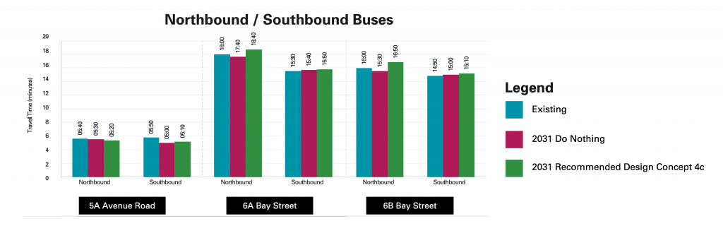 Comparison of the 5A Avenue Road, 6A Bay Street and 6B Bay Street travel time impacts