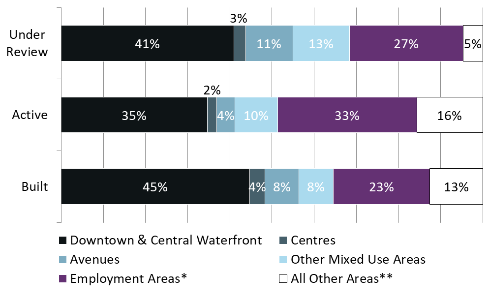 This bar chart shows that 94% of under review, 88% of active, and 88% of built non-residential gross floor area are proposed in the growth areas of the city, including Employment Areas. For more information, contact Ram Naguleswaran at 416-338-5569 or ram.naguleswaran@toronto.ca