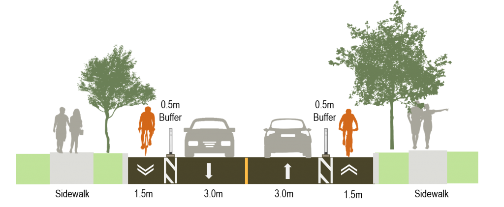Cross section image showing design Option A for Segment 2 of Martin Grove Road, with painted buffers and pre-cast curbs with bollards between the bike lanes and the vehicle lanes.