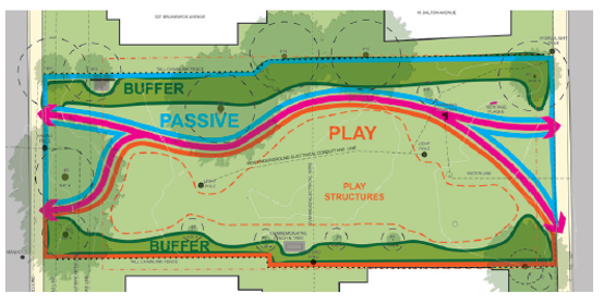 This is option 1 for the layout of the park from the last online survey. It shows a plant buffer on the north and south end of the park, 2 entrance/exist on both the east and west part of the park. The play structure and open grass area are on the south side of the park, and a curvy path runs along the northern portion of the park.