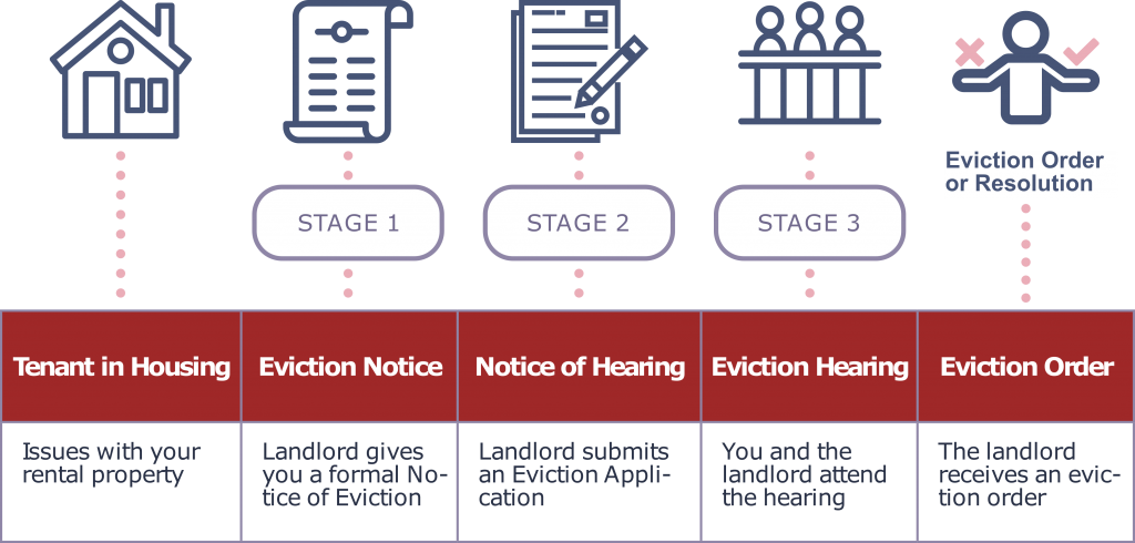 Diagram of the eviction process. Icon of a house depicting tenant in housing and beginning process with issue with your rental property. Icon of a notice depicting an eviction notice with stage 1 of eviction being that the landlord gives you a formal Notice of Eviction. Stage 2 is the Notice of hearing and is depicted by an icon of a form with a pencil, representing the landlord submitting an eviction application. Stage 3 is the Eviction hearing depicted by an icon of three people at a panel table depicting that you and the landlord attend the hearing. The last stage is depicted by an icon of a person with their hands out, with a checkmark and an x on either side of their arms. This depicts an Eviction Order in which the tenant receives an eviction order